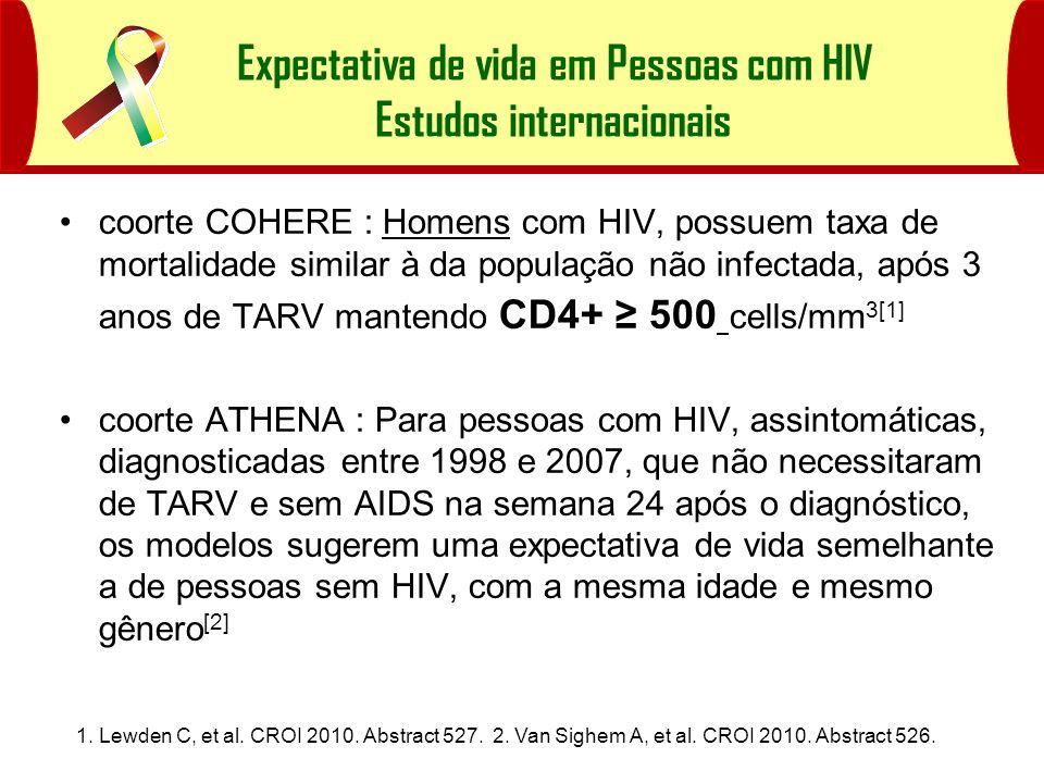 Expectativa de vida em Pessoas com HIV Estudos internacionais