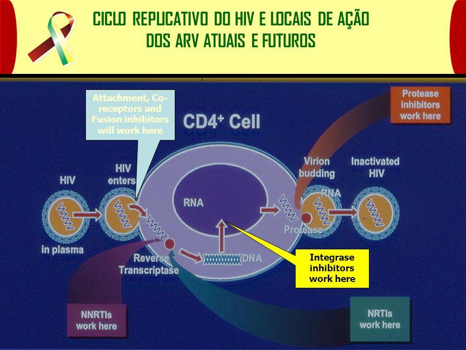 CICLO REPLICATIVO DO HIV E LOCAIS DE AÇÃO DOS ARV ATUAIS E FUTUROS