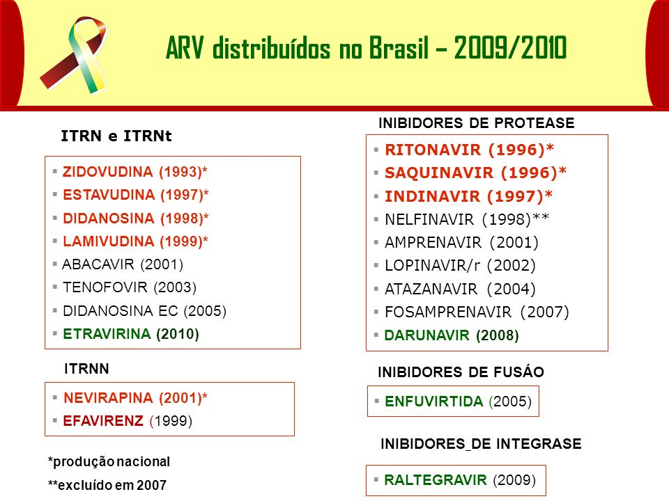 ARV distribuídos no Brasil – 2009/2010 INIBIDORES DE PROTEASE