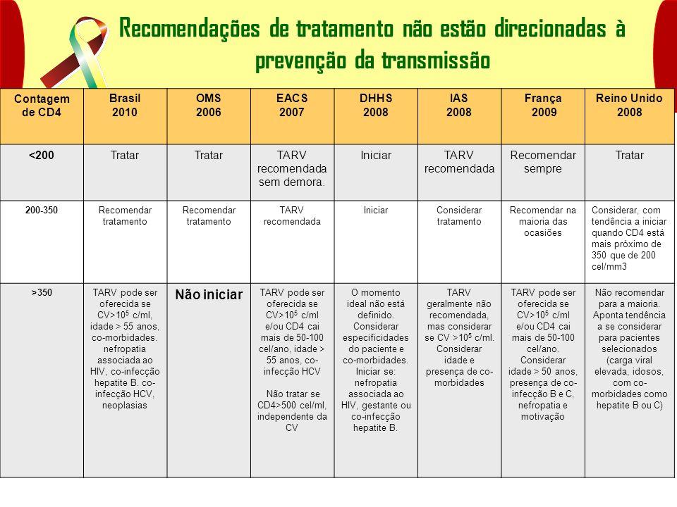 Recomendações de tratamento não estão direcionadas à prevenção da transmissão