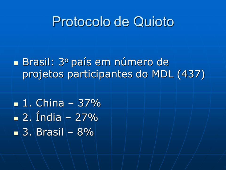 Protocolo de Quioto Brasil: 3o país em número de projetos participantes do MDL (437) 1. China – 37%