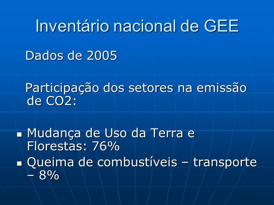 Inventário nacional de GEE