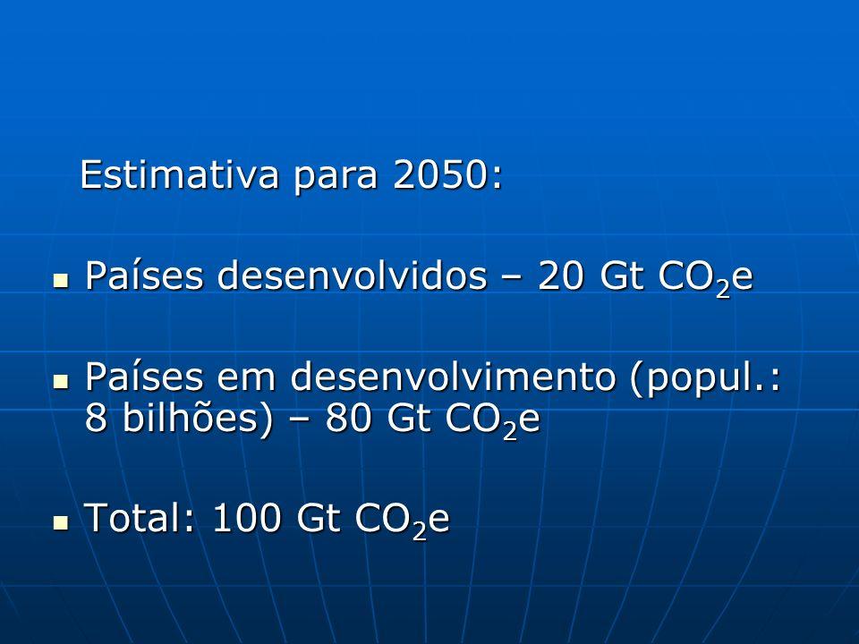 Estimativa para 2050: Países desenvolvidos – 20 Gt CO2e. Países em desenvolvimento (popul.: 8 bilhões) – 80 Gt CO2e.
