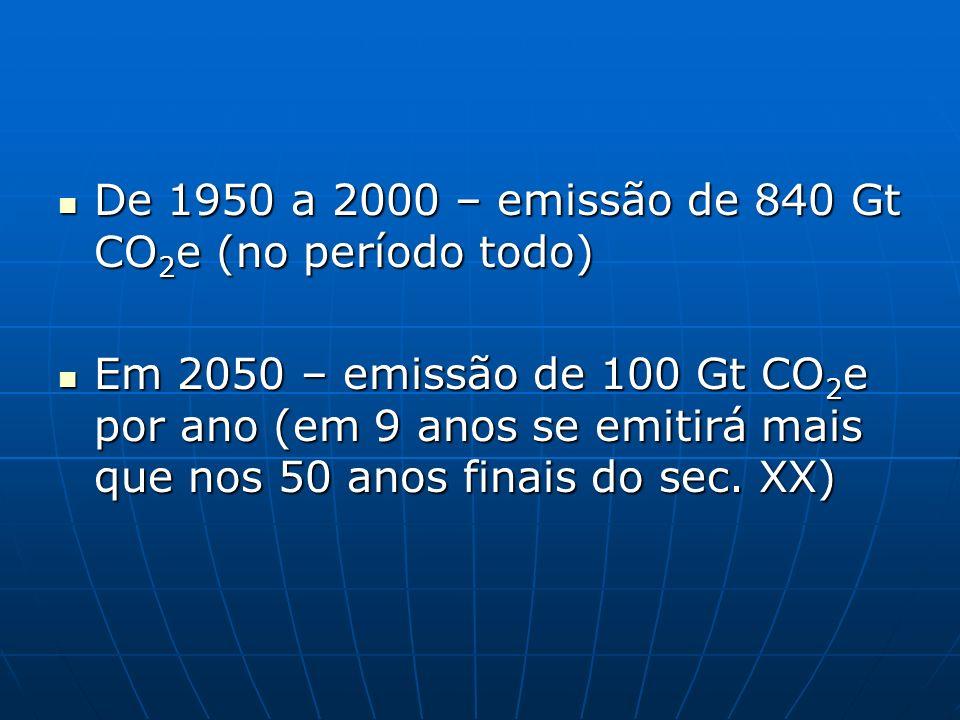 De 1950 a 2000 – emissão de 840 Gt CO2e (no período todo)