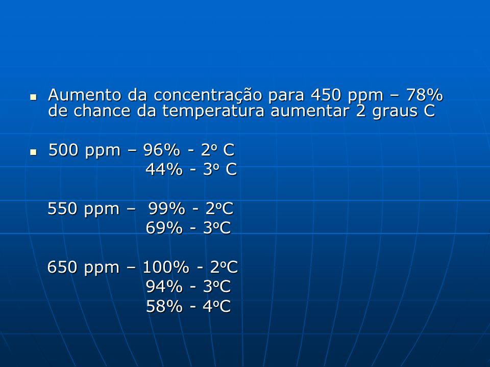 Aumento da concentração para 450 ppm – 78% de chance da temperatura aumentar 2 graus C