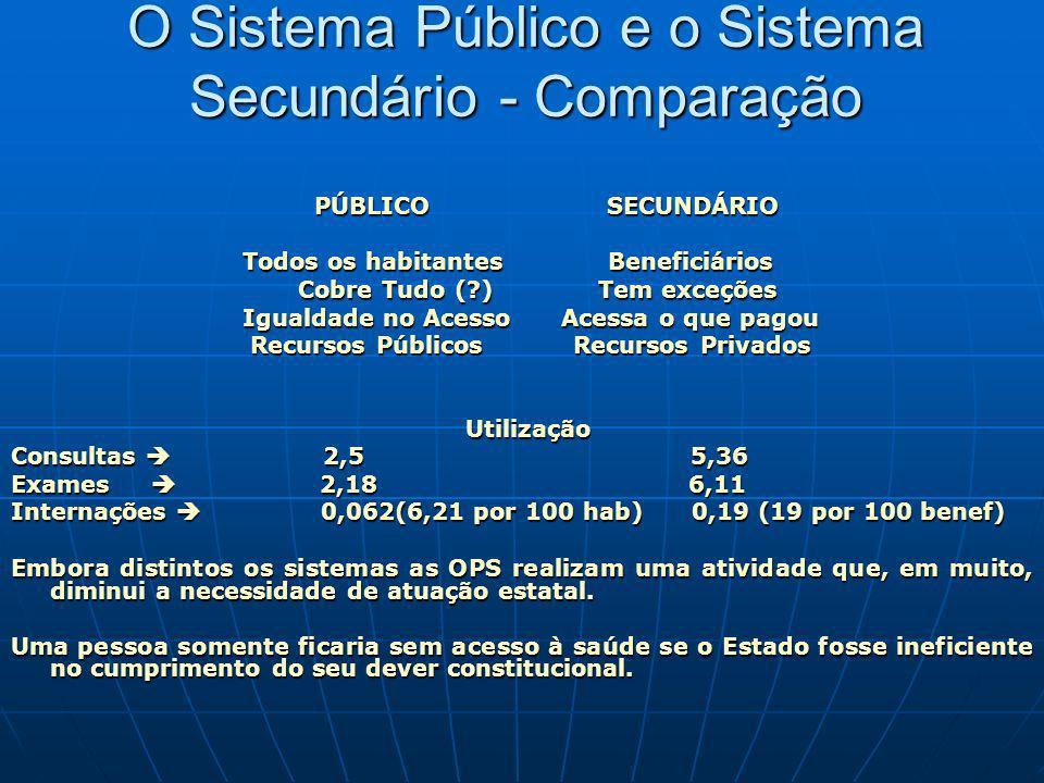 O Sistema Público e o Sistema Secundário - Comparação