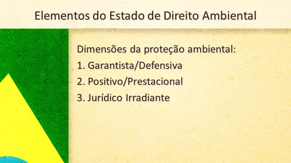 Elementos do Estado de Direito Ambiental