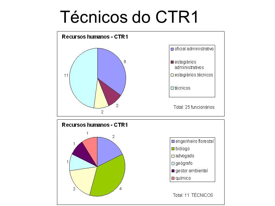 Técnicos do CTR1