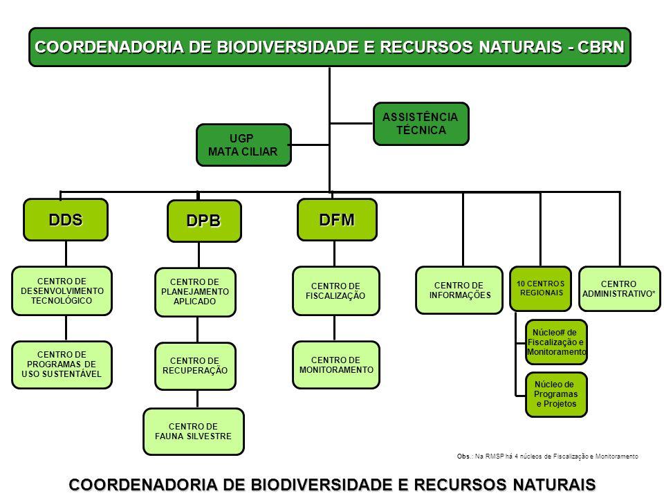 COORDENADORIA DE BIODIVERSIDADE E RECURSOS NATURAIS - CBRN