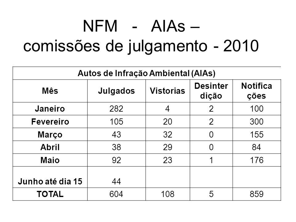 NFM - AIAs – comissões de julgamento - 2010