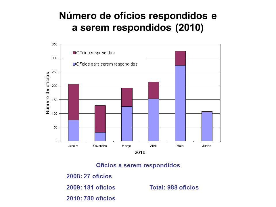 Número de ofícios respondidos e a serem respondidos (2010)