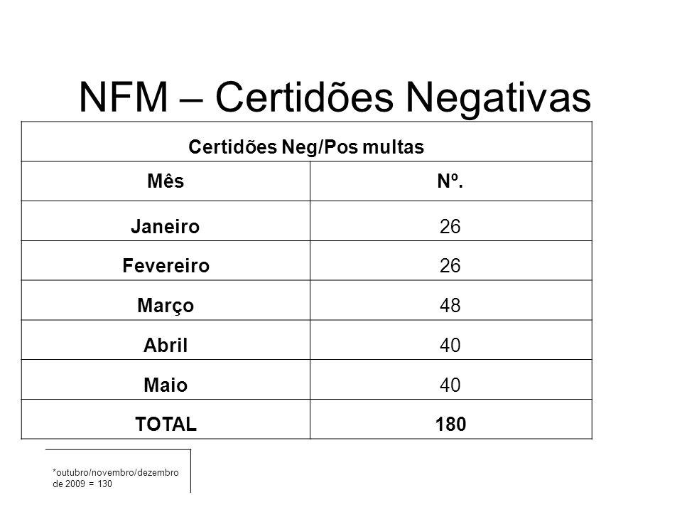 NFM – Certidões Negativas