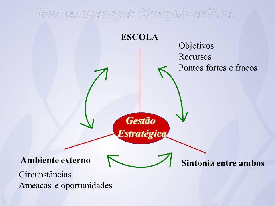 Gestão Estratégica ESCOLA Objetivos Recursos Pontos fortes e fracos