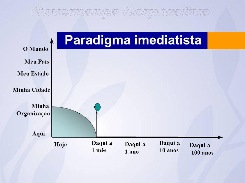 Paradigma imediatista