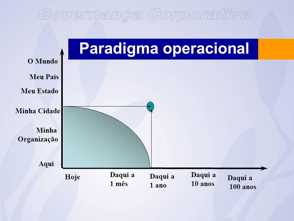 Paradigma operacional