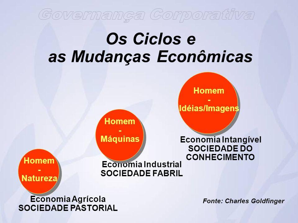 Os Ciclos e as Mudanças Econômicas
