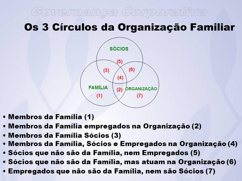 Os 3 Círculos da Organização Familiar
