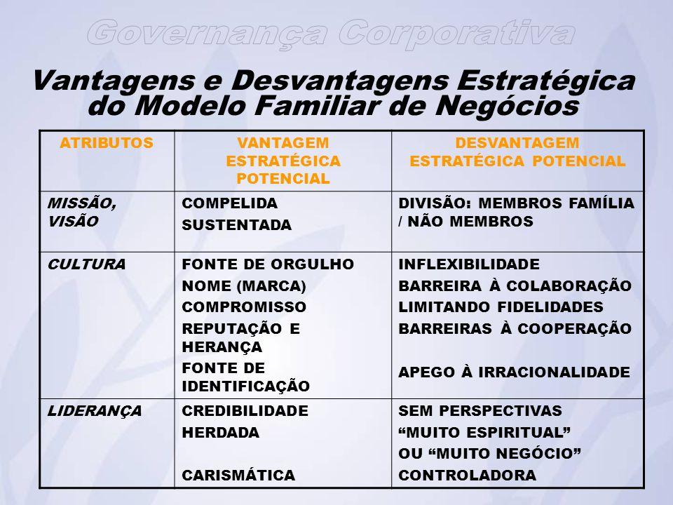 Vantagens e Desvantagens Estratégica do Modelo Familiar de Negócios