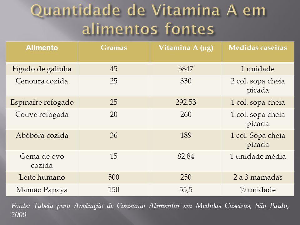 Quantidade de Vitamina A em alimentos fontes