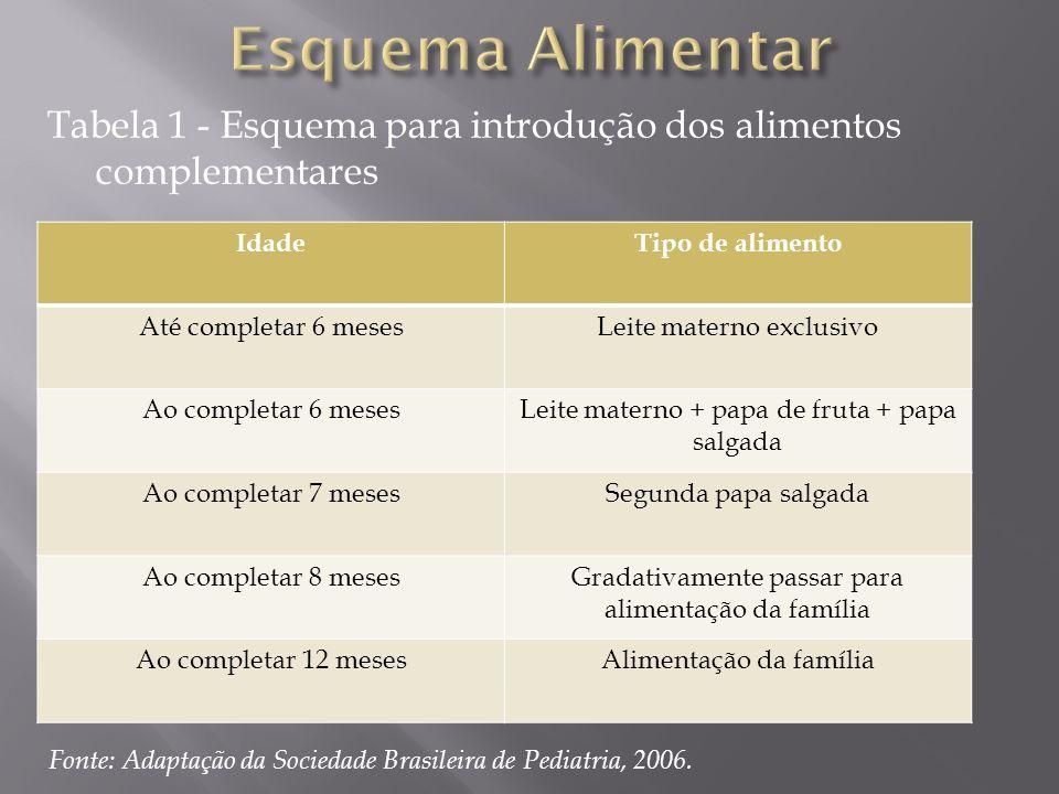 Esquema Alimentar Tabela 1 - Esquema para introdução dos alimentos complementares. Idade. Tipo de alimento.