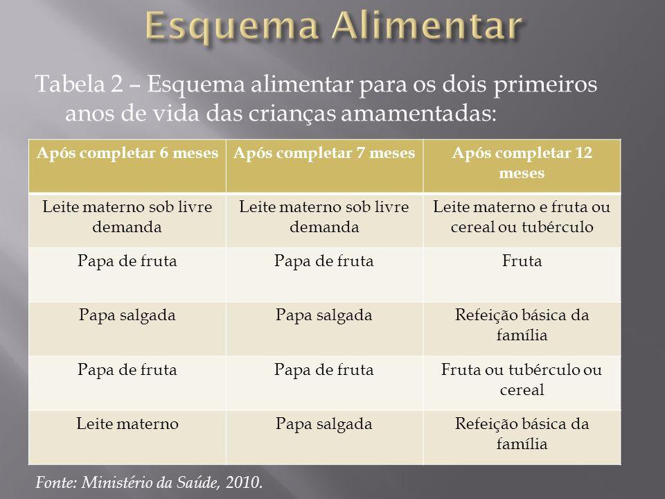 Esquema Alimentar Tabela 2 – Esquema alimentar para os dois primeiros anos de vida das crianças amamentadas: