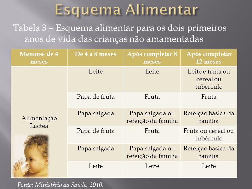 Esquema Alimentar Tabela 3 – Esquema alimentar para os dois primeiros anos de vida das crianças não amamentadas.