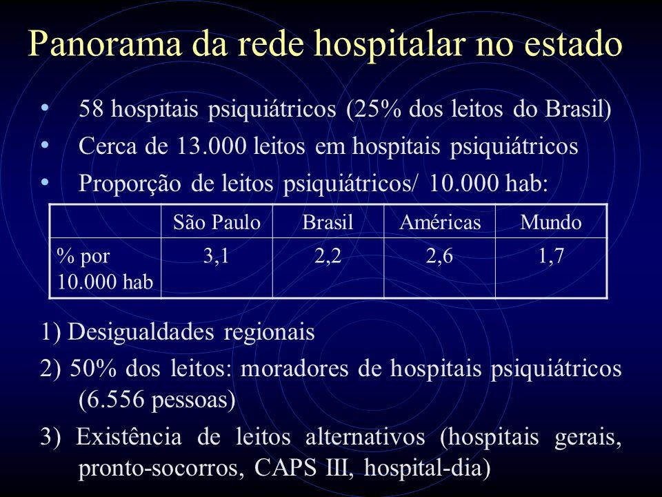 Panorama da rede hospitalar no estado