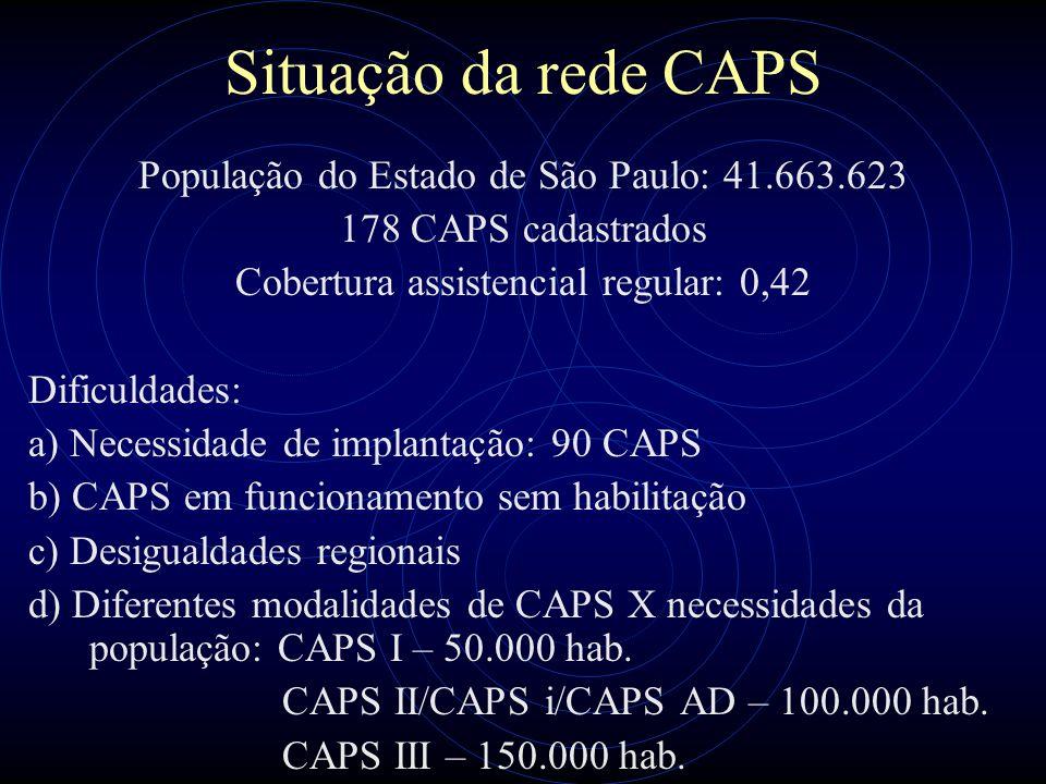 Situação da rede CAPS População do Estado de São Paulo: 41.663.623