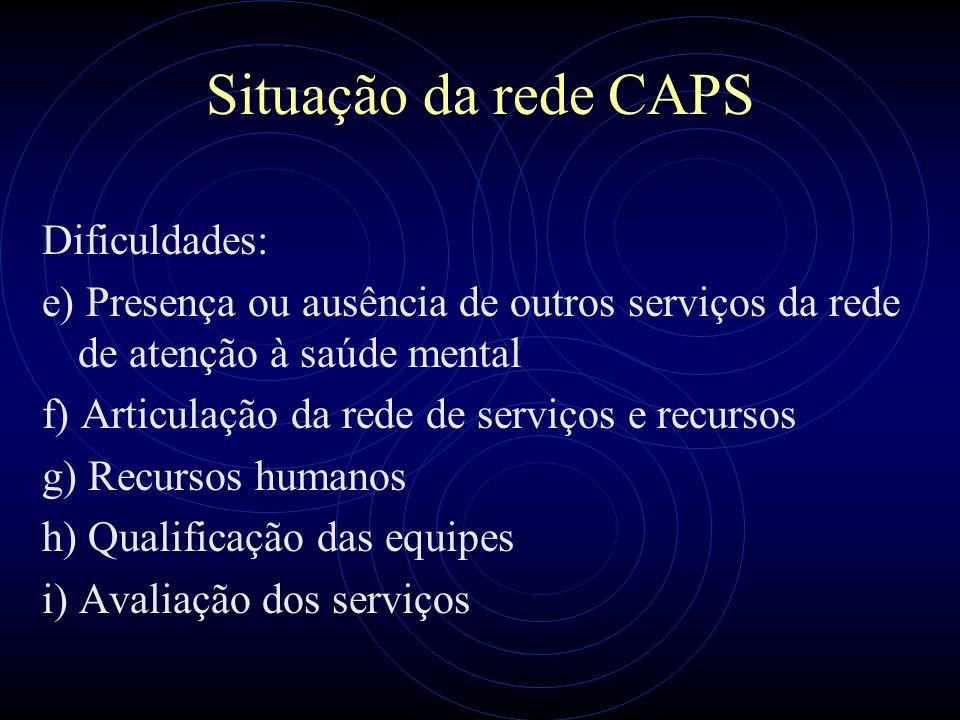 Situação da rede CAPS Dificuldades:
