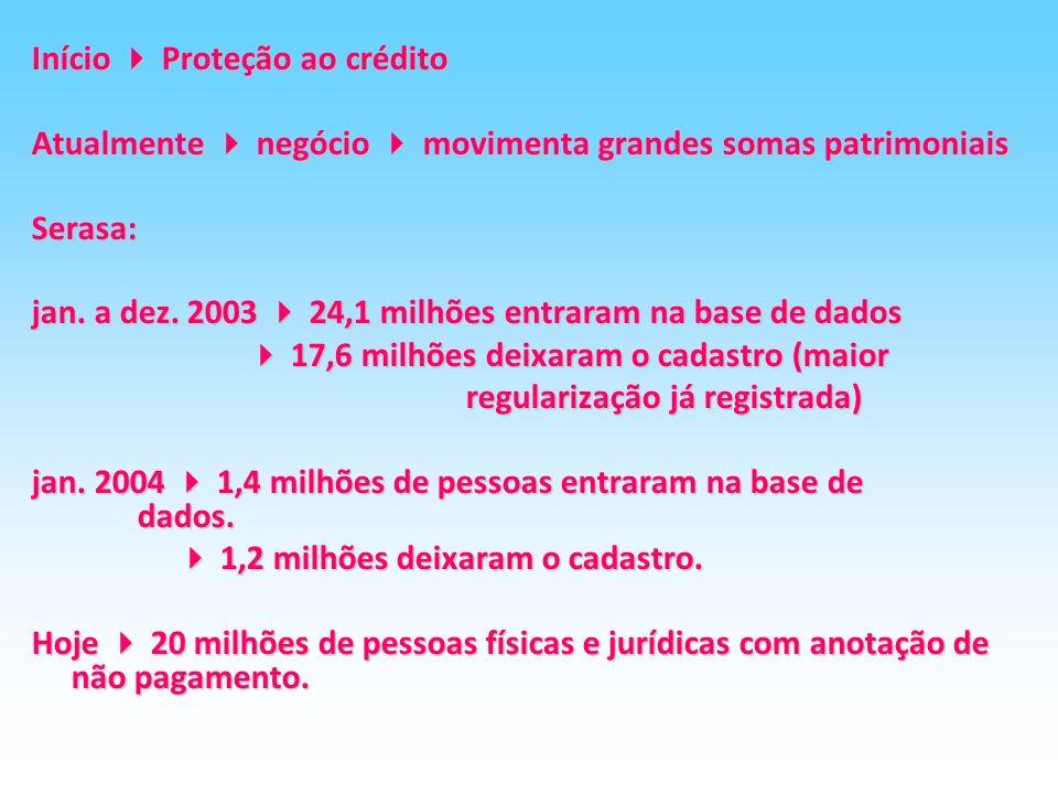 Início  Proteção ao crédito