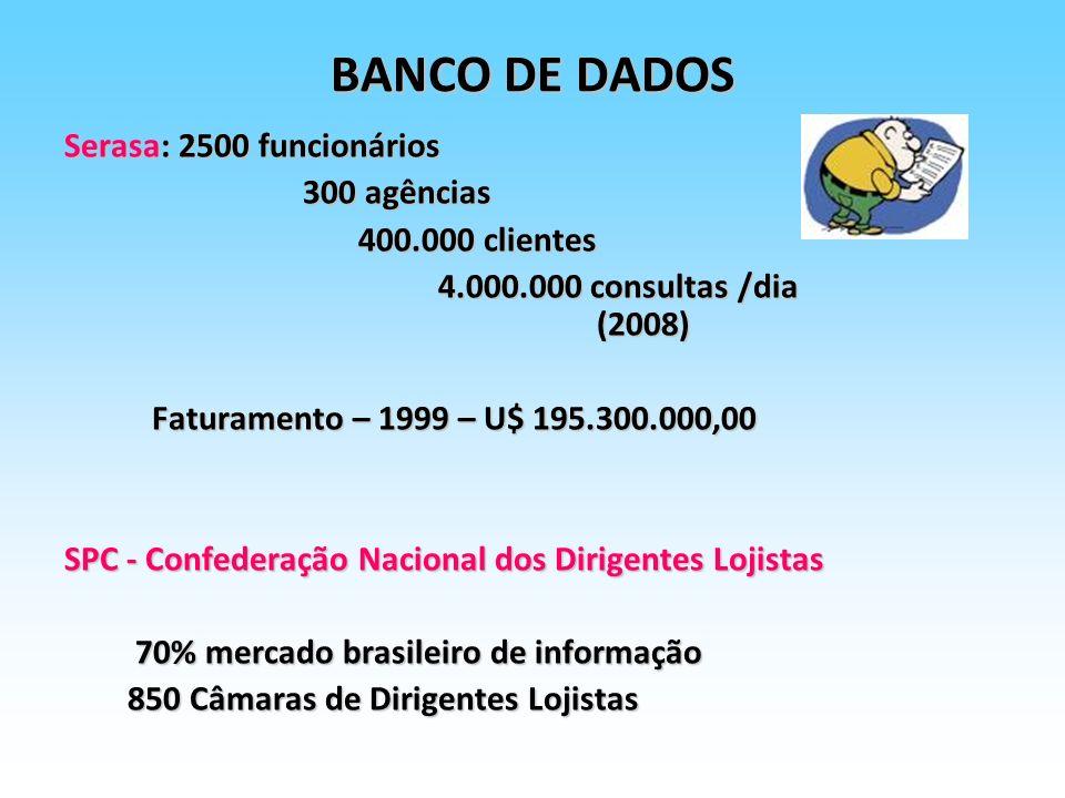 BANCO DE DADOS Serasa: 2500 funcionários 300 agências 400.000 clientes