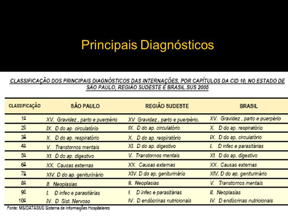 Principais Diagnósticos
