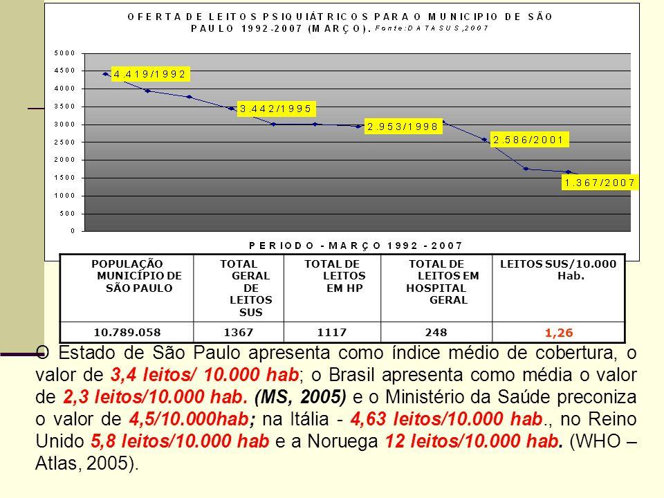POPULAÇÃO MUNICÍPIO DE SÃO PAULO TOTAL GERAL DE LEITOS SUS