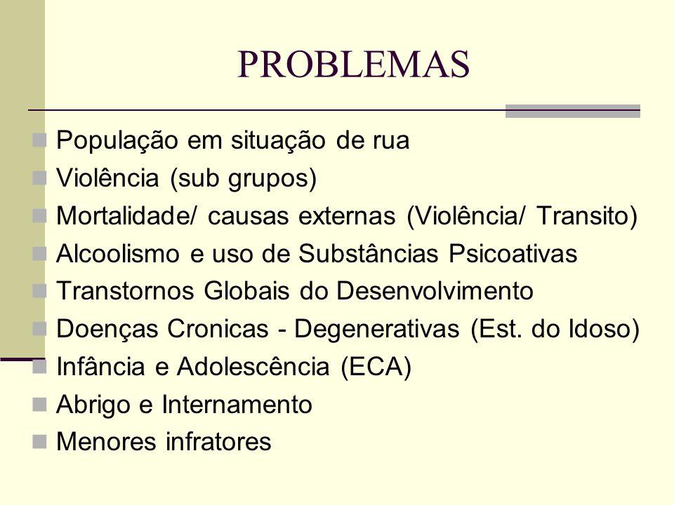 PROBLEMAS População em situação de rua Violência (sub grupos)