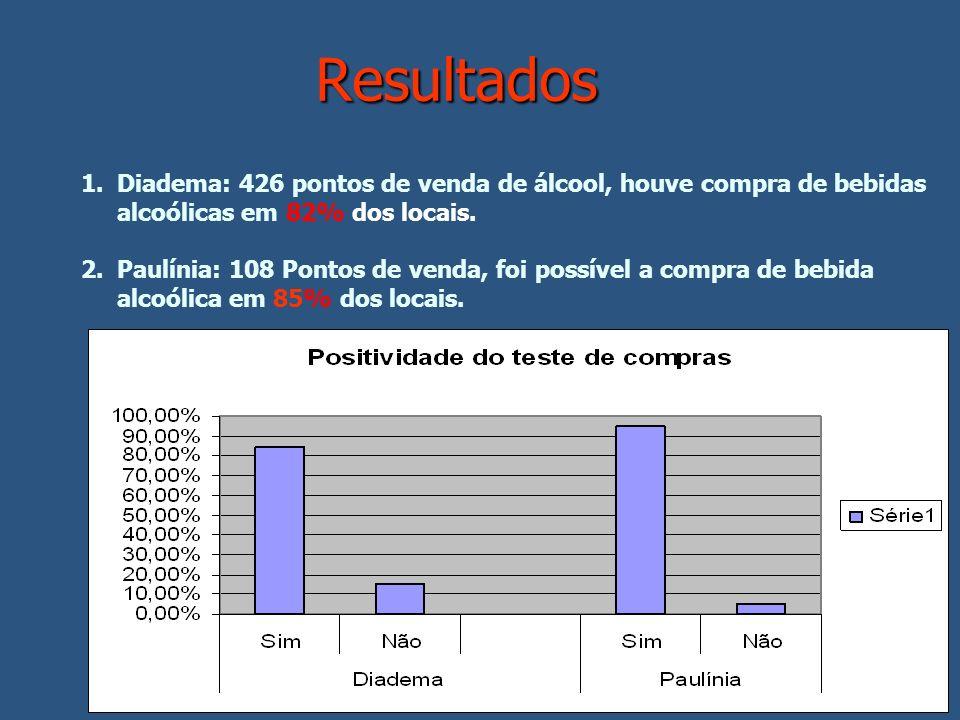 Resultados Diadema: 426 pontos de venda de álcool, houve compra de bebidas alcoólicas em 82% dos locais.