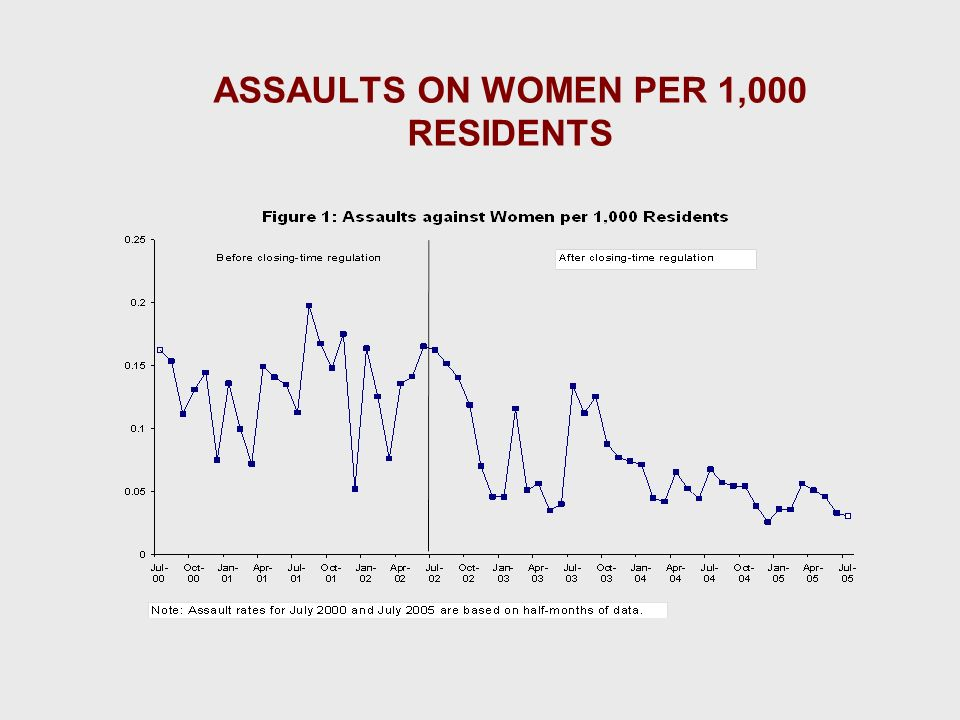 ASSAULTS ON WOMEN PER 1,000 RESIDENTS