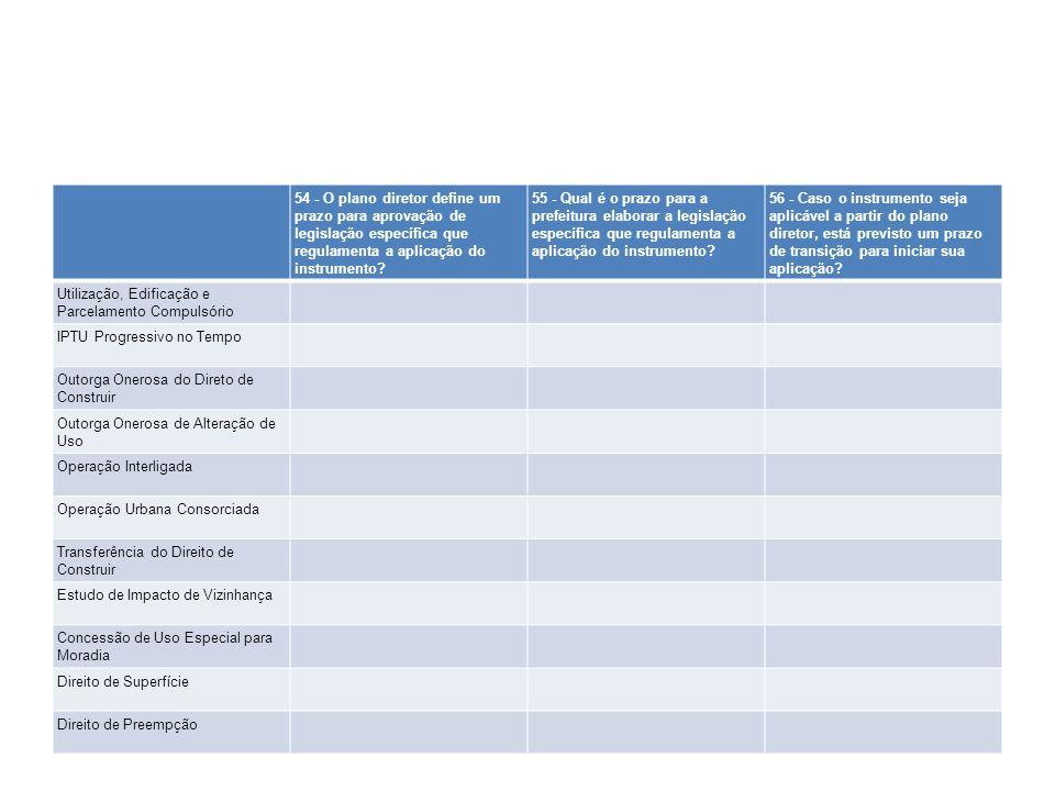 54 - O plano diretor define um prazo para aprovação de legislação específica que regulamenta a aplicação do instrumento