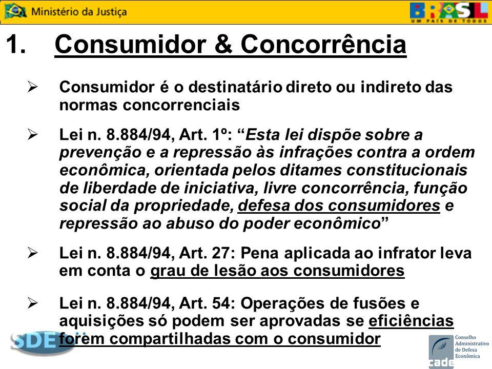 1. Consumidor & Concorrência