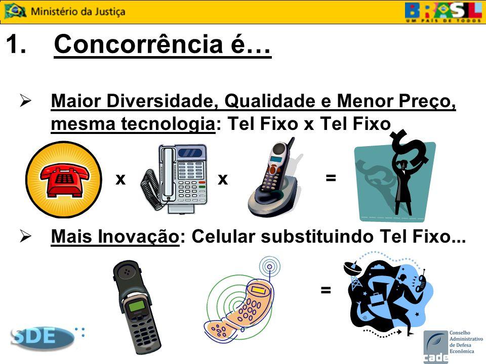 1. Concorrência é… Maior Diversidade, Qualidade e Menor Preço, mesma tecnologia: Tel Fixo x Tel Fixo.