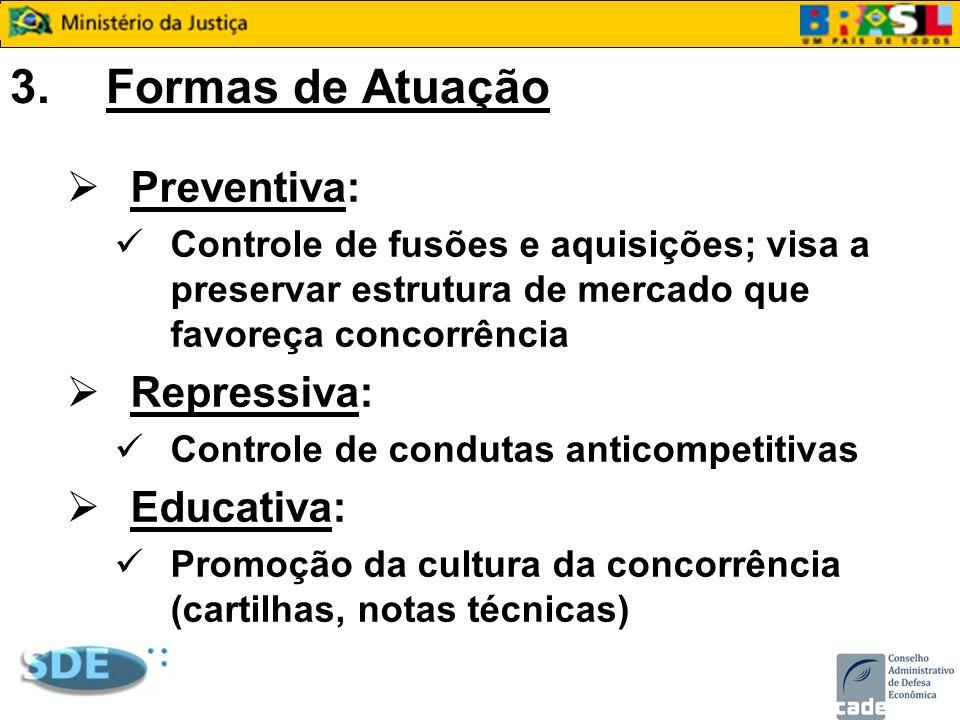 3. Formas de Atuação Preventiva: Repressiva: Educativa: