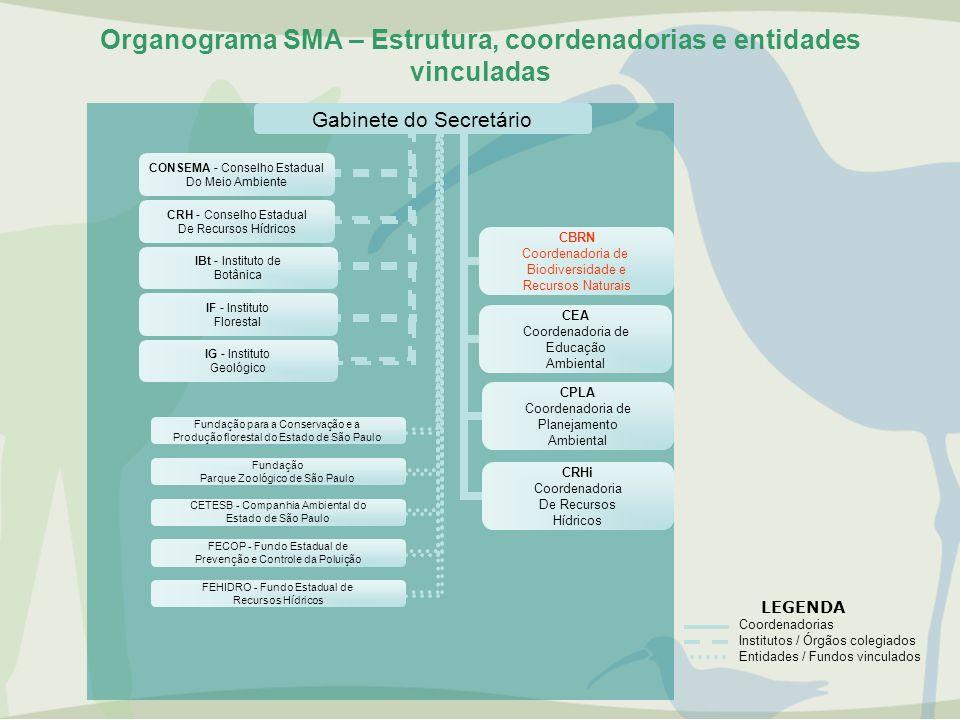 Organograma SMA – Estrutura, coordenadorias e entidades vinculadas