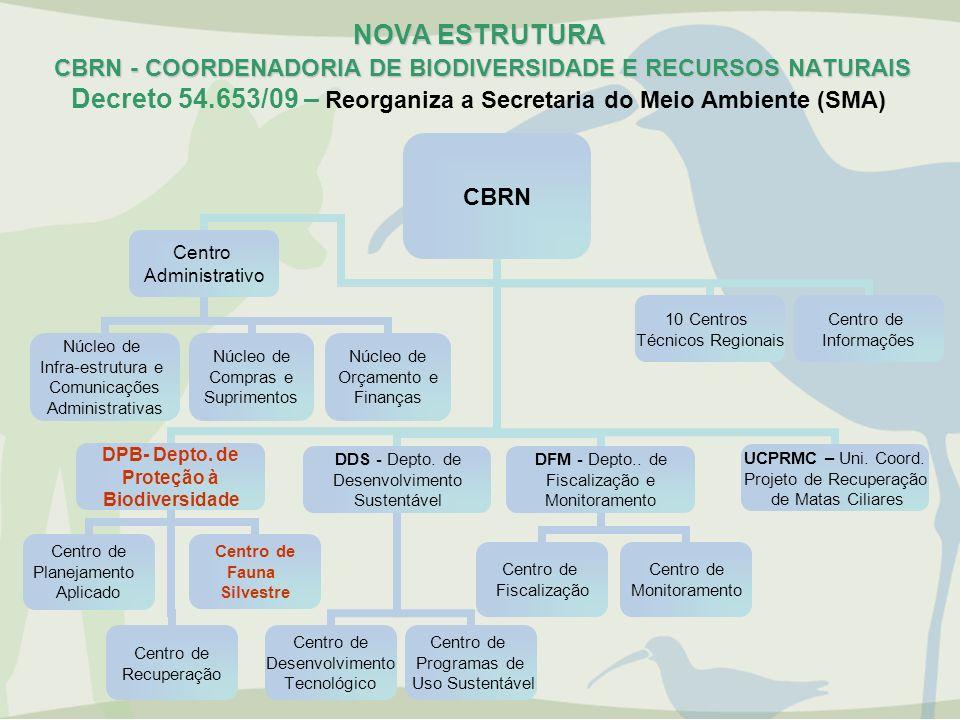 NOVA ESTRUTURA CBRN - COORDENADORIA DE BIODIVERSIDADE E RECURSOS NATURAIS Decreto 54.653/09 – Reorganiza a Secretaria do Meio Ambiente (SMA)