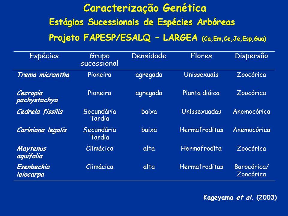 Caracterização Genética