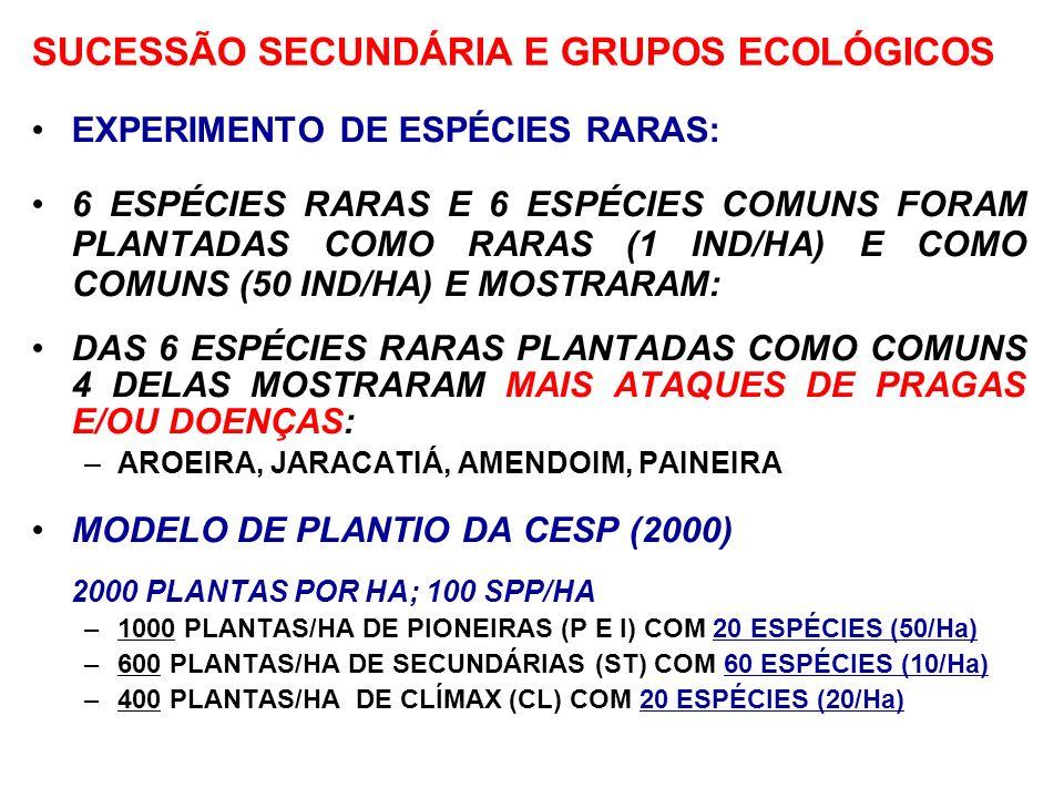 SUCESSÃO SECUNDÁRIA E GRUPOS ECOLÓGICOS