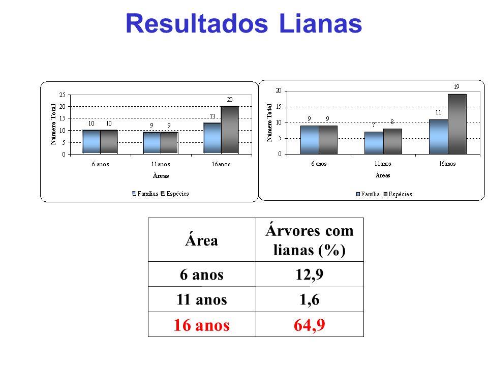 Resultados Lianas 64,9 16 anos 1,6 11 anos 12,9 6 anos Árvores com