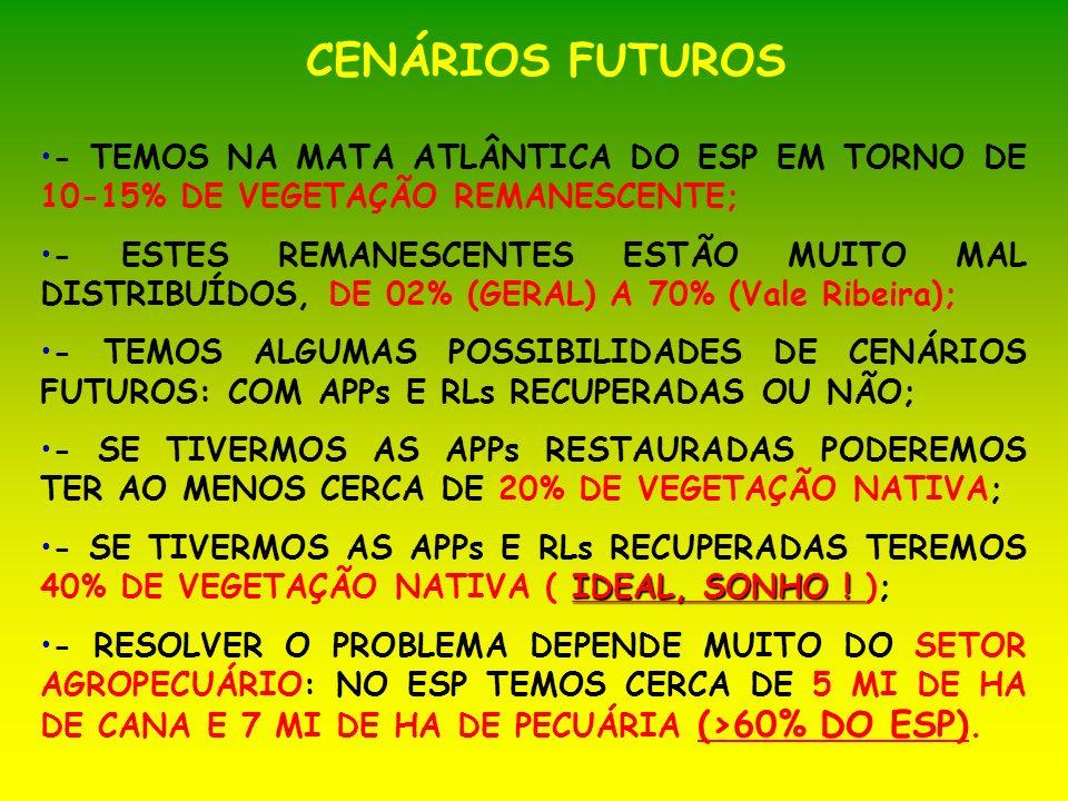 CENÁRIOS FUTUROS - TEMOS NA MATA ATLÂNTICA DO ESP EM TORNO DE 10-15% DE VEGETAÇÃO REMANESCENTE;