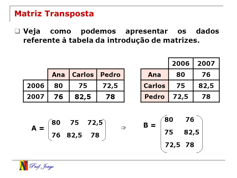 Matriz Transposta Veja como podemos apresentar os dados referente à tabela da introdução de matrizes.
