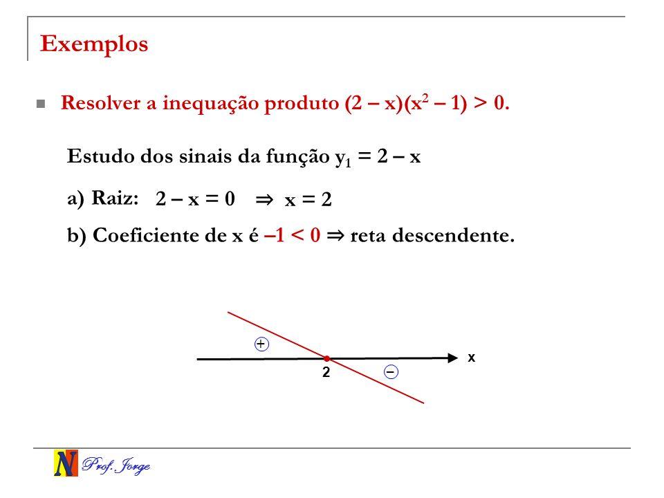 Exemplos Resolver a inequação produto (2 – x)(x2 – 1) > 0.