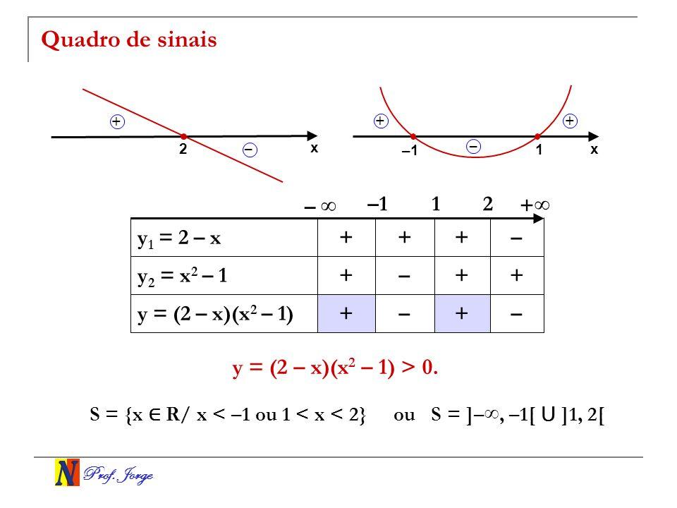 Quadro de sinais y = (2 – x)(x2 – 1) > 0. – ∞ –1 1 2 +∞ y1 = 2 – x