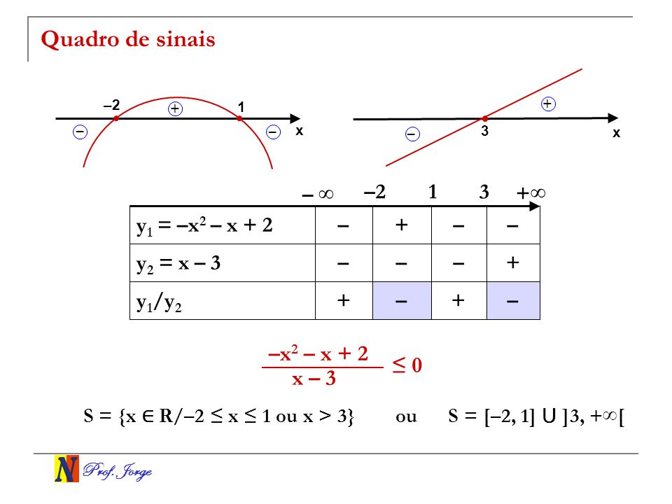 Quadro de sinais –x2 – x + 2 ≤ 0 x – 3 – ∞ –2 1 3 +∞ y1 = –x2 – x + 2